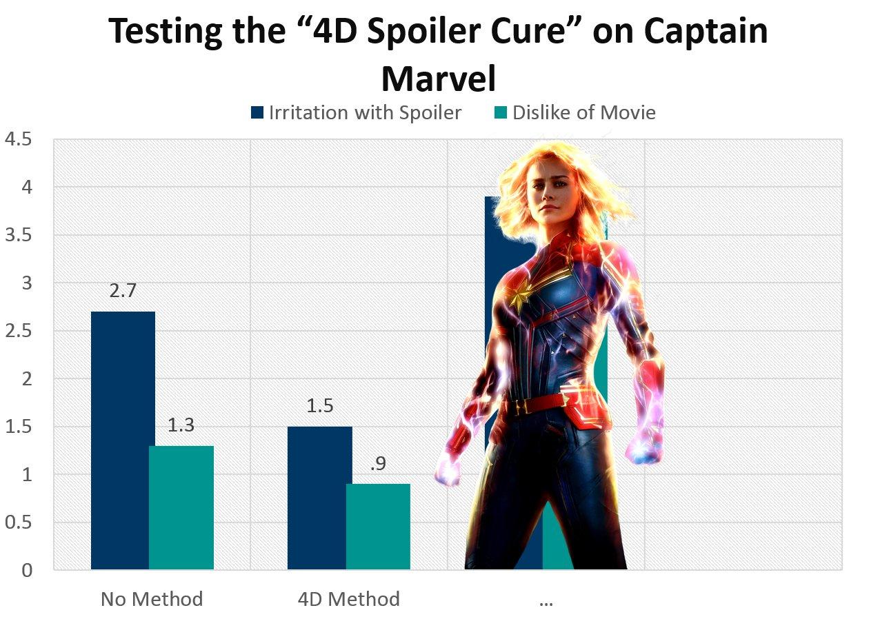 Testing the 4D Spoiler Cure on Captain Marvel