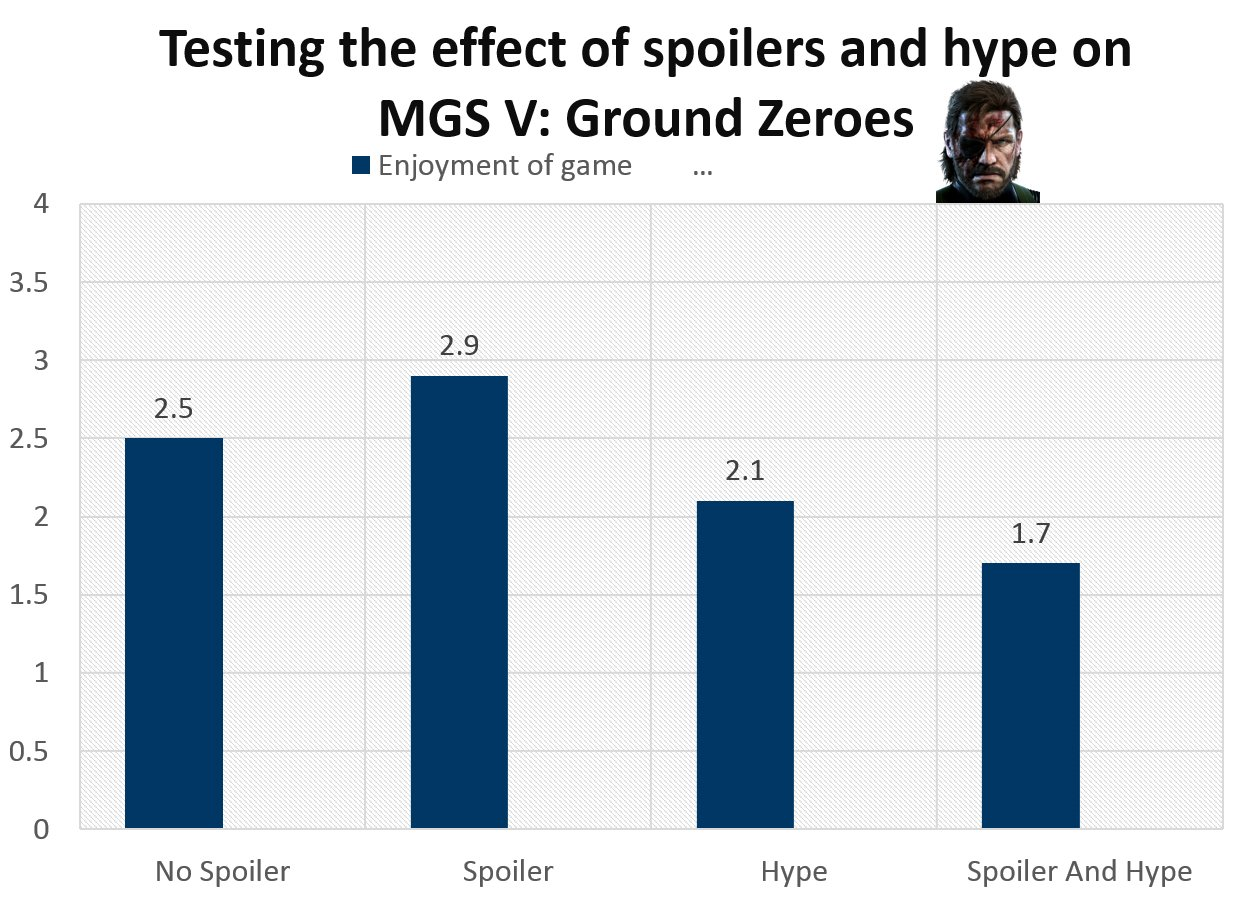 Testing the effect of spoilers and hype on Megal Gear Solid V