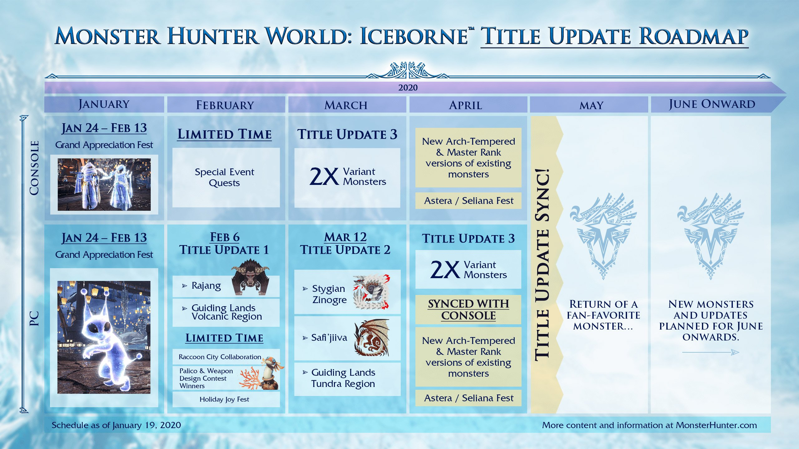 Monster Hunter World: Iceborne 2020 roadmap for PC and consoles