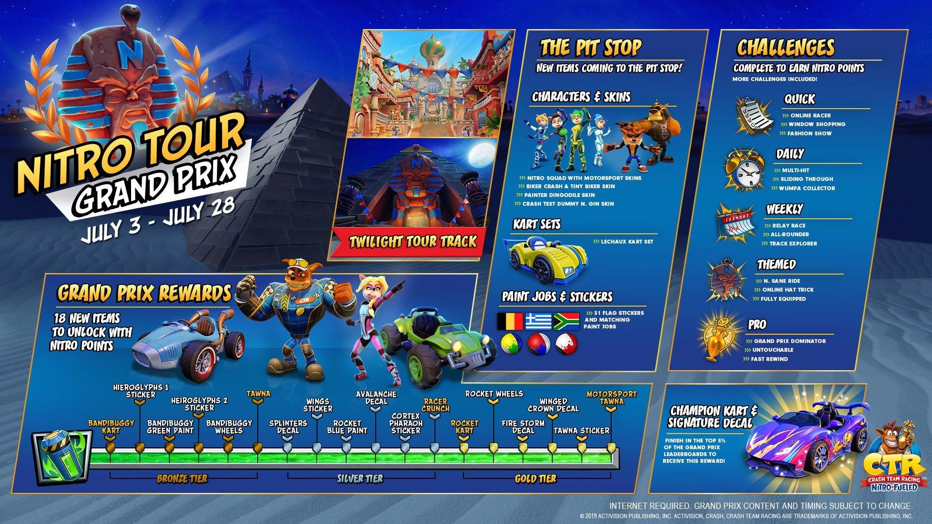 The Full Crash Team Racing Nitro Tour Grand Prix rewards roadmap