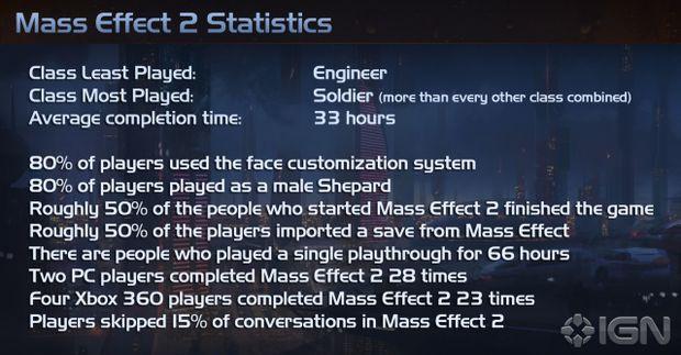 Mass Effect 2 stats in September